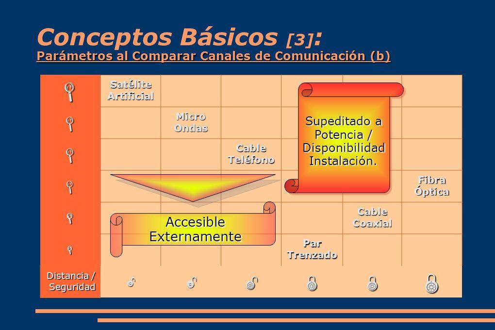 Conceptos Básicos [3]: Parámetros al Comparar Canales de Comunicación (b)